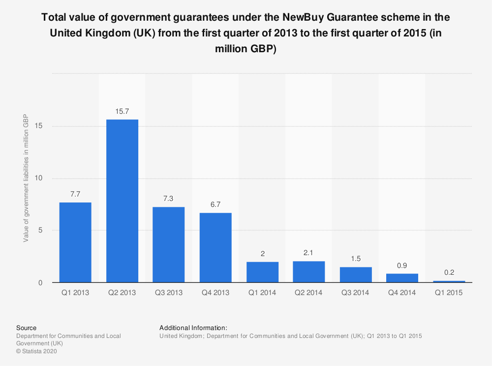 Statistic: Total value of government guarantees under the NewBuy Guarantee scheme in the United Kingdom (UK) from the first quarter of 2013 to the first quarter of 2015 (in million GBP) | Statista