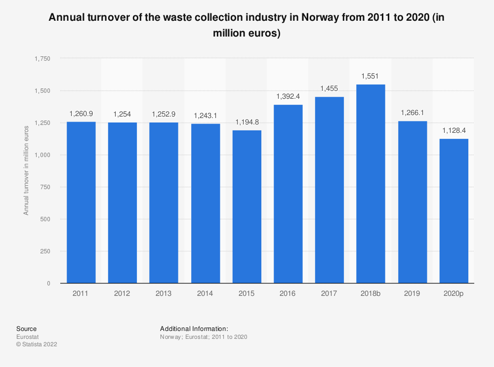 Statistic: Annual turnover of the waste collection industry in Norway from 2008 to 2015 (in million euros) | Statista