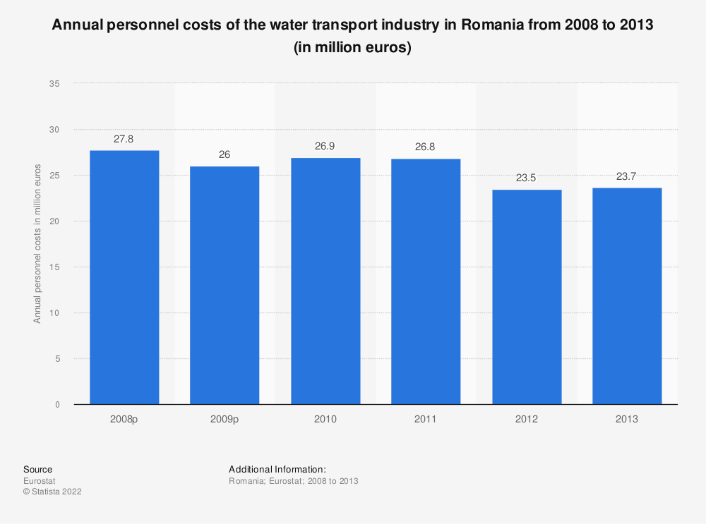 Statistic: Annual personnel costs of the water transportindustry in Romania from 2008 to 2013 (in million euros) | Statista