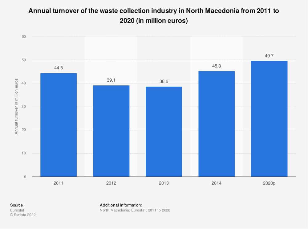 Statistic: Annual turnover of the waste collection industry in North Macedonia from 2011 to 2014 (in million euros) | Statista