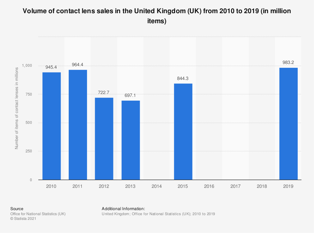 Statistic: Volume of contact lens sales in the United Kingdom (UK) from 2010 to 2015 (in million items) | Statista