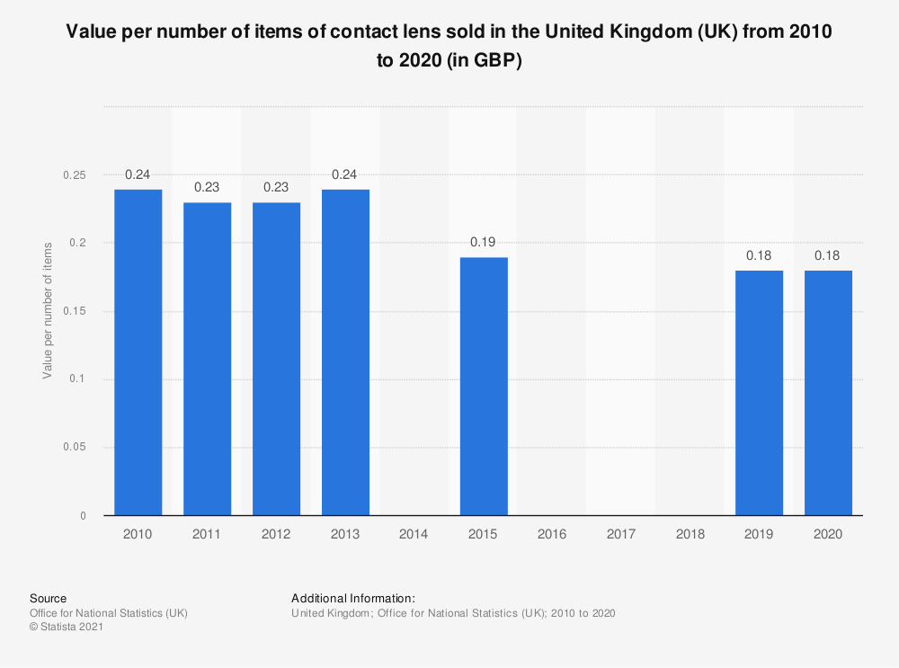 Statistic: Value per number of items of contact lens sold in the United Kingdom (UK) from 2010 to 2015 (in GBP) | Statista