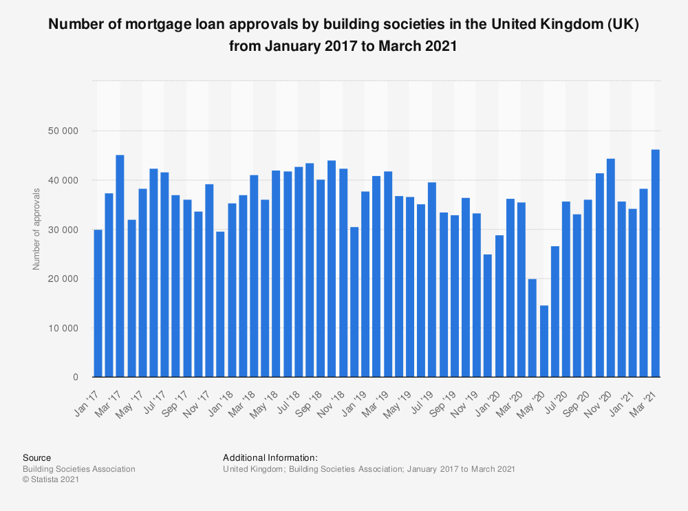 Statistic: Number of mortgage loan approvals by building societies in the United Kingdom (UK) from January 2017 to September 2019 | Statista