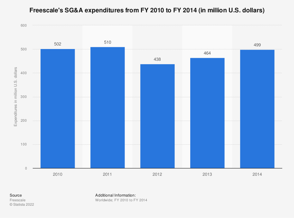 Statistic: Freescale's SG&A expenditures from FY 2010 to FY 2014 (in million U.S. dollars)  | Statista