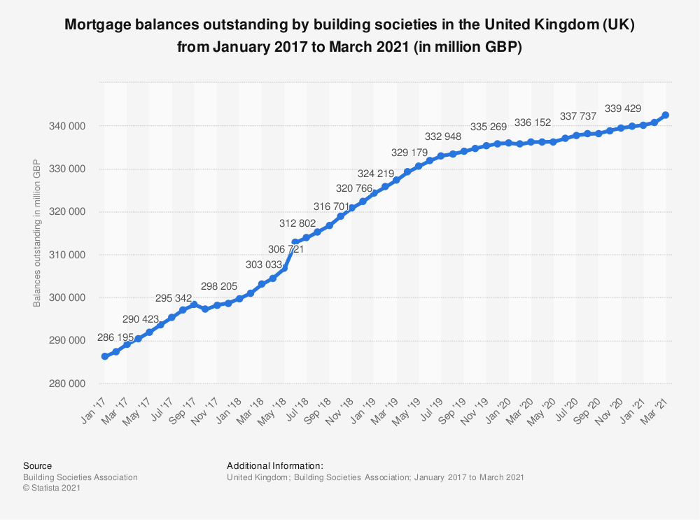 Statistic: Mortgage balances outstanding by building societies in the United Kingdom (UK) from January 2017 to September 2019  (in million GBP) | Statista