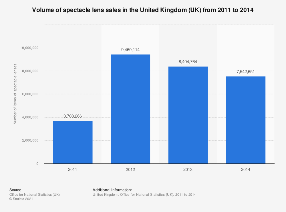 Statistic: Volume of spectacle lens sales in the United Kingdom (UK) from 2011 to 2014 | Statista