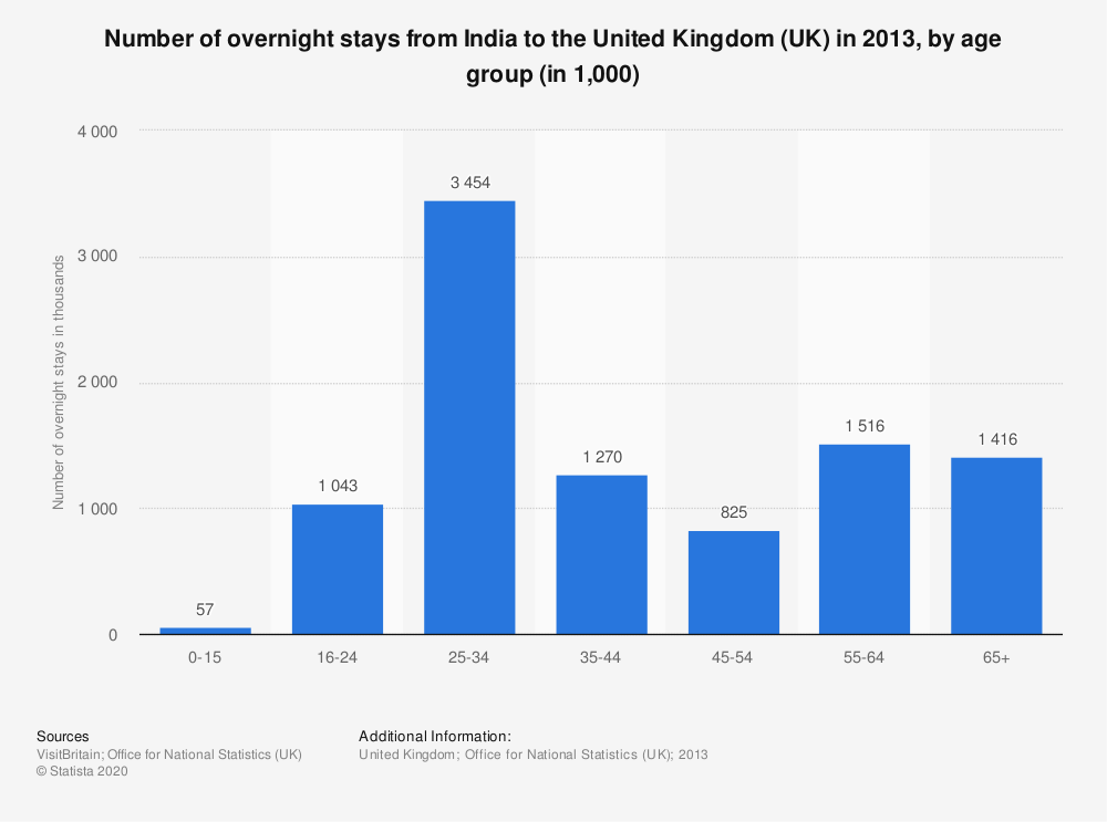 Statistic: Number of overnight stays from India to the United Kingdom (UK) in 2013, by age group (in 1,000) | Statista