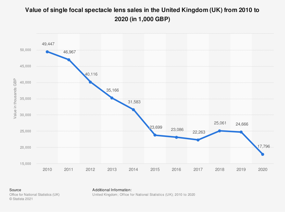 Statistic: Value of single focal spectacle lens sales in the United Kingdom (UK) from 2010 to 2016* (in 1,000 GBP) | Statista