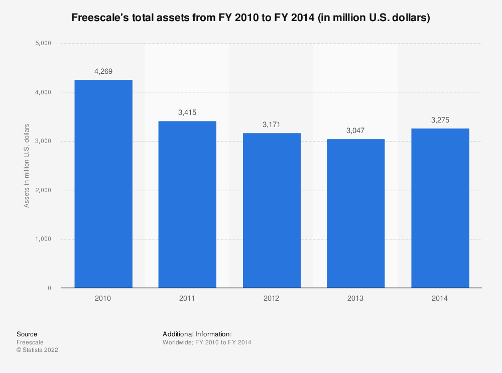 Statistic: Freescale's total assets from FY 2010 to FY 2014 (in million U.S. dollars)  | Statista