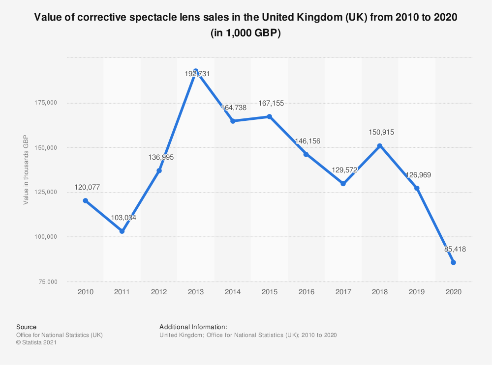 Statistic: Value of corrective spectacle lens sales in the United Kingdom (UK) from 2010 to 2019 (in 1,000 GBP) | Statista