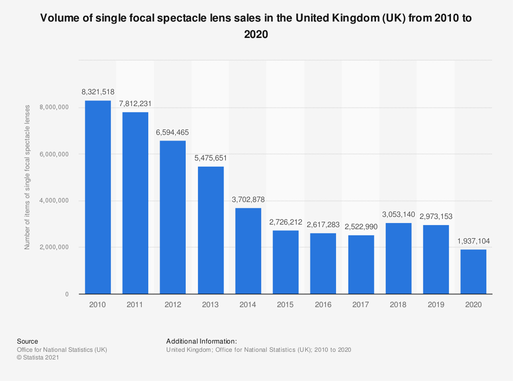 Statistic: Volume of single focal spectacle lens sales in the United Kingdom (UK) from 2010 to 2019 | Statista