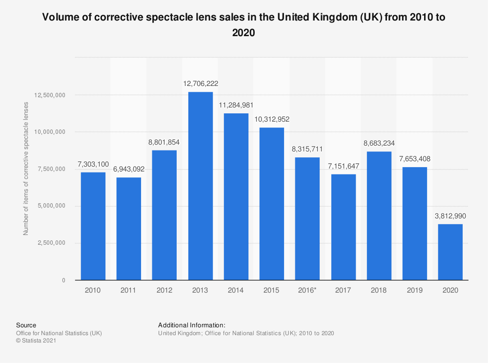 Statistic: Volume of corrective spectacle lens sales in the United Kingdom (UK) from 2010 to 2018 | Statista
