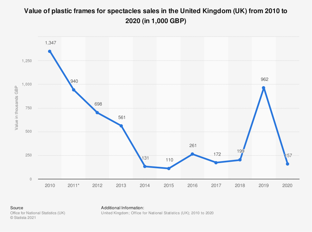 Statistic: Value of plastic frames for spectacles sales in the United Kingdom (UK) from 2010 to 2019 (in 1,000 GBP) | Statista