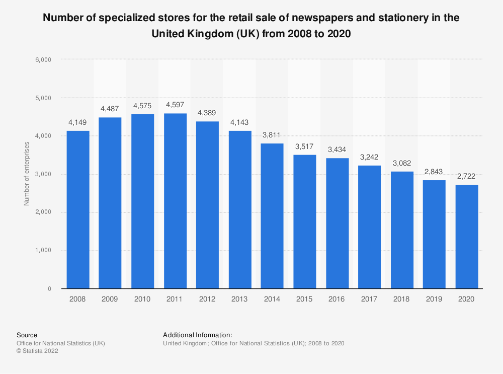 Statistic: Number of specialized stores for the retail sale of newspapers and stationery in the United Kingdom (UK) from 2008 to 2018 | Statista