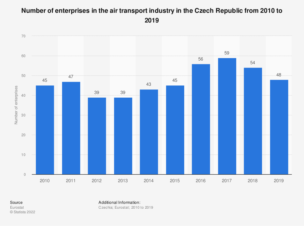 Statistic: Number of enterprises in the air transport industry in the Czech Republic from 2008 to 2017 | Statista