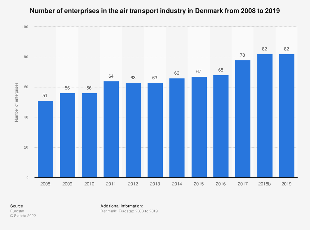 Statistic: Number of enterprises in the air transport industry in Denmark from 2008 to 2016 | Statista
