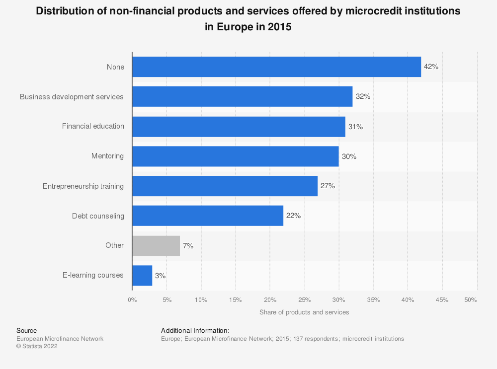 Statistic: Distribution of non-financial products and services offered by microcredit institutions in Europe in 2015 | Statista