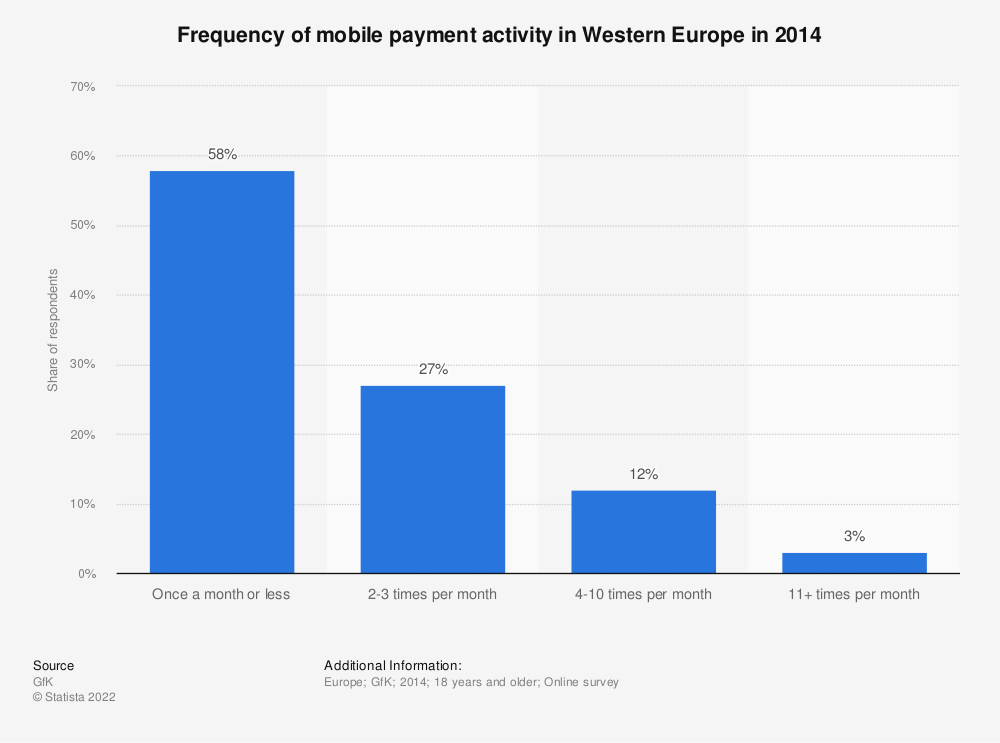 Statistic: Frequency of mobile payment activity in Western Europe in 2014 | Statista
