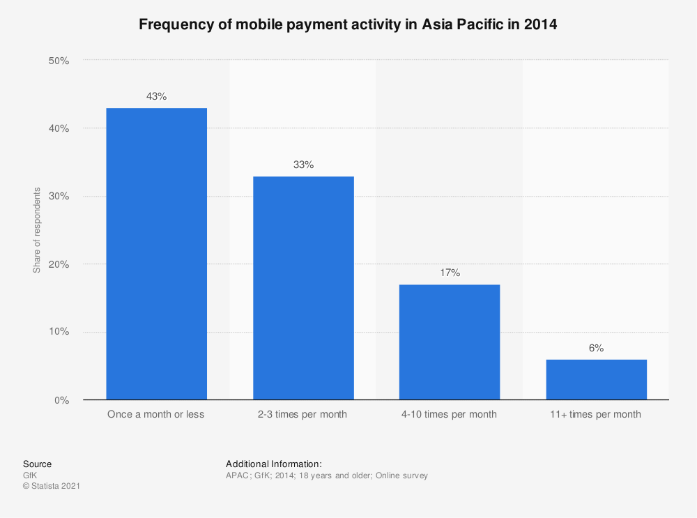 Statistic: Frequency of mobile payment activity in Asia Pacific in 2014 | Statista