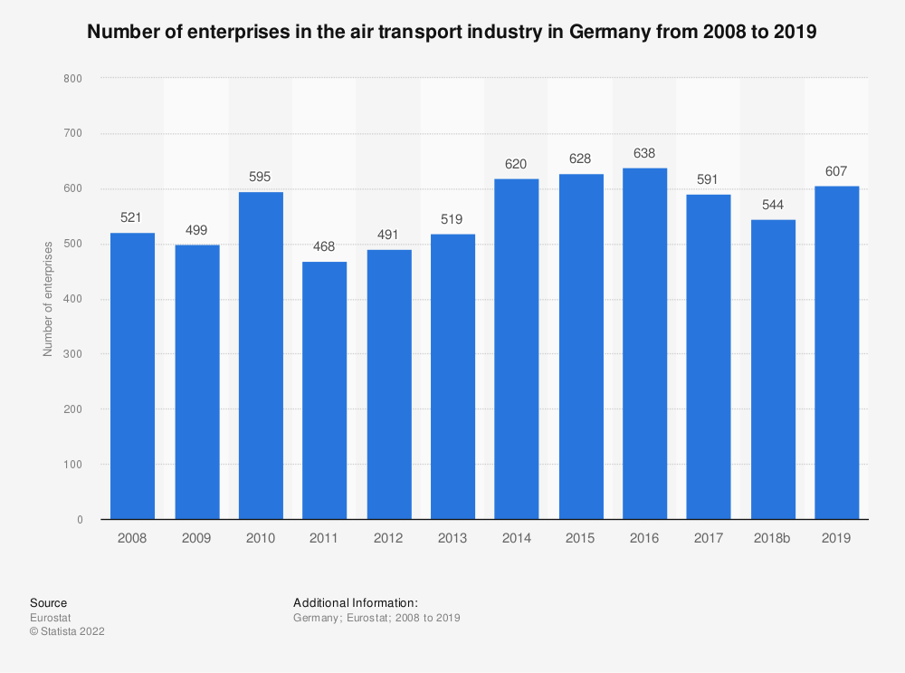 Statistic: Number of enterprises in the air transport industry in Germany from 2008 to 2017 | Statista