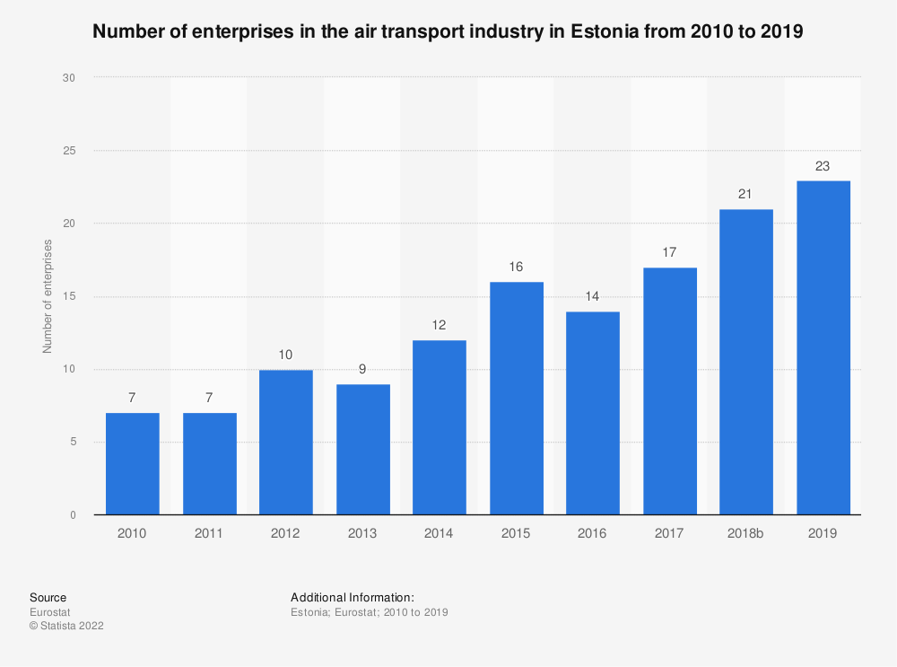 Statistic: Number of enterprises in the air transport industry in Estonia from 2008 to 2016 | Statista