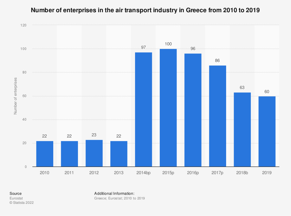 Statistic: Number of enterprises in the air transport industry in Greece from 2008 to 2016 | Statista