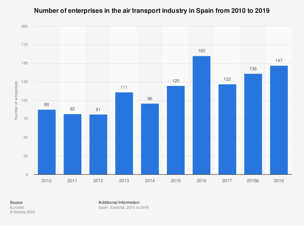 Statistic: Number of enterprises in the air transport industry in Spain from 2008 to 2017 | Statista