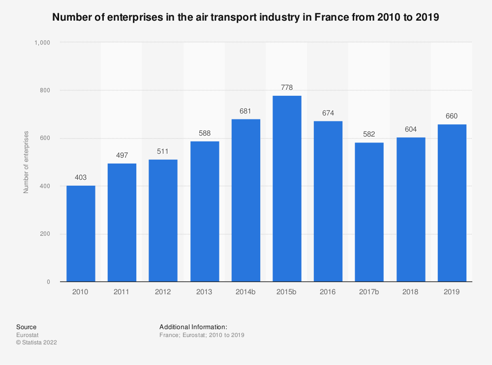 Statistic: Number of enterprises in the air transport industry in France from 2009 to 2016 | Statista