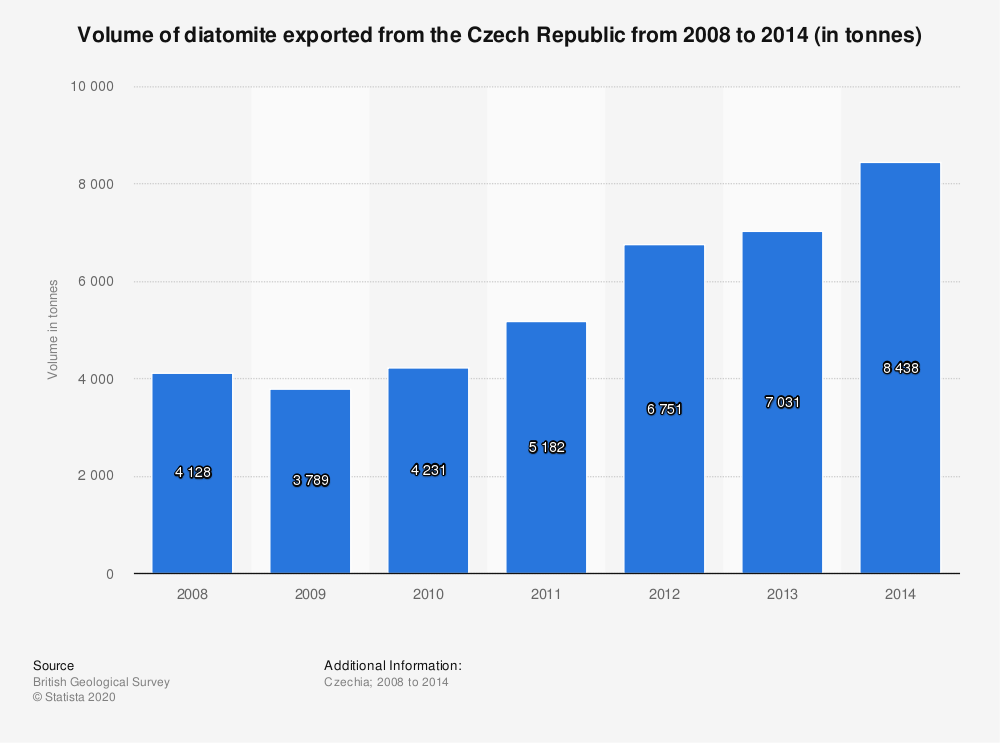 Statistic: Volume of diatomite exported from the Czech Republic from 2008 to 2014 (in tonnes) | Statista