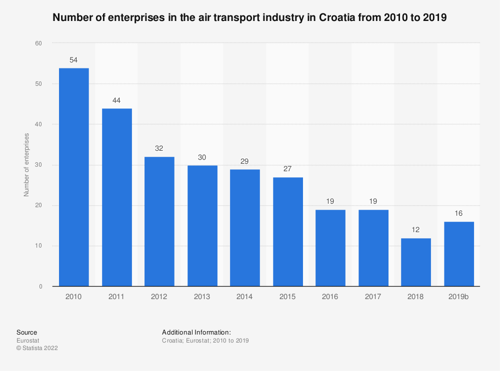 Statistic: Number of enterprises in the air transport industry in Croatia from 2008 to 2016 | Statista