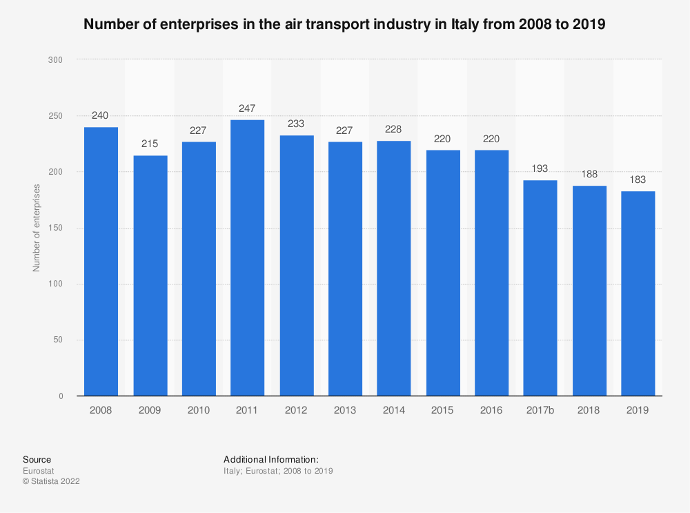 Statistic: Number of enterprises in the air transport industry in Italy from 2008 to 2016 | Statista