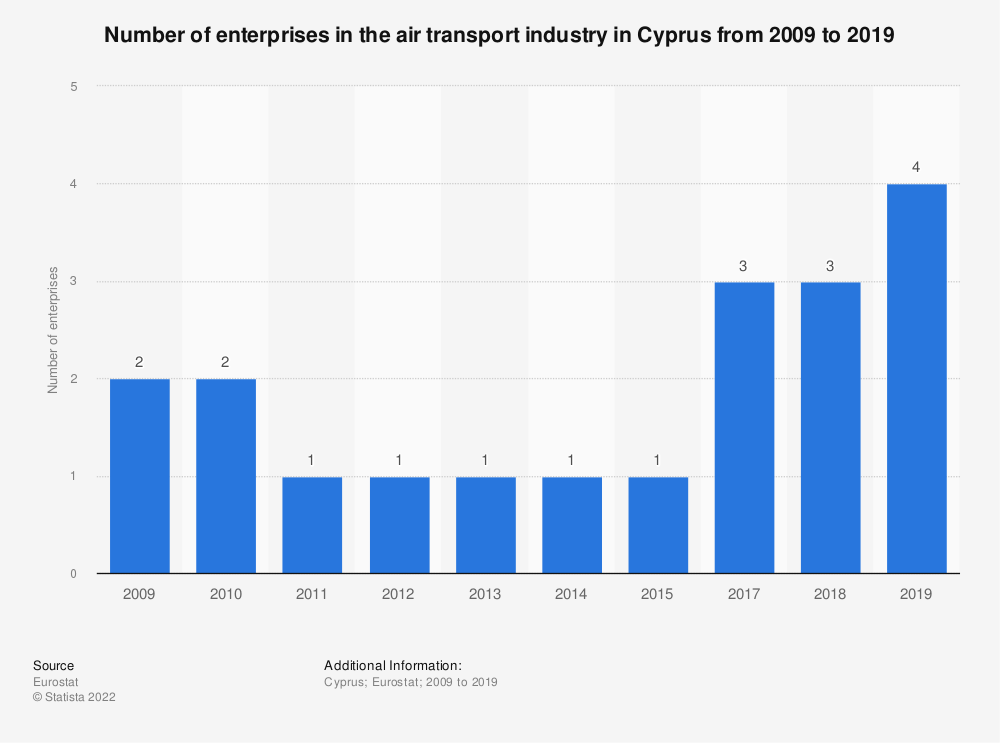 Statistic: Number of enterprises in the air transport industry in Cyprus from 2008 to 2015 | Statista