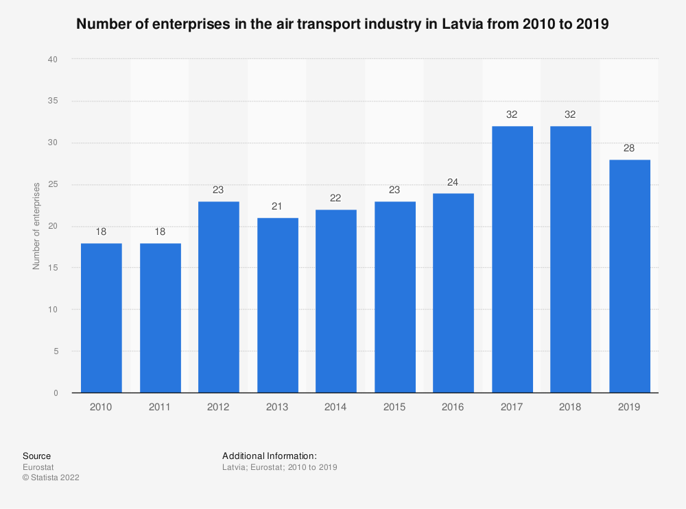 Statistic: Number of enterprises in the air transport industry in Latvia from 2008 to 2017 | Statista