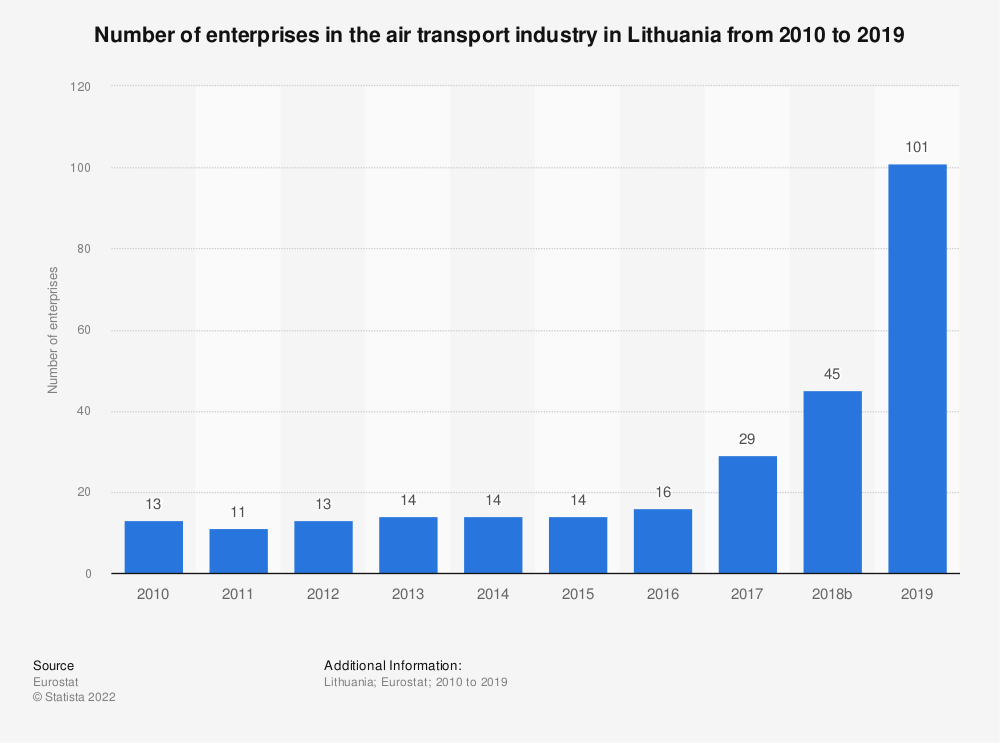 Statistic: Number of enterprises in the air transport industry in Lithuania from 2008 to 2016 | Statista