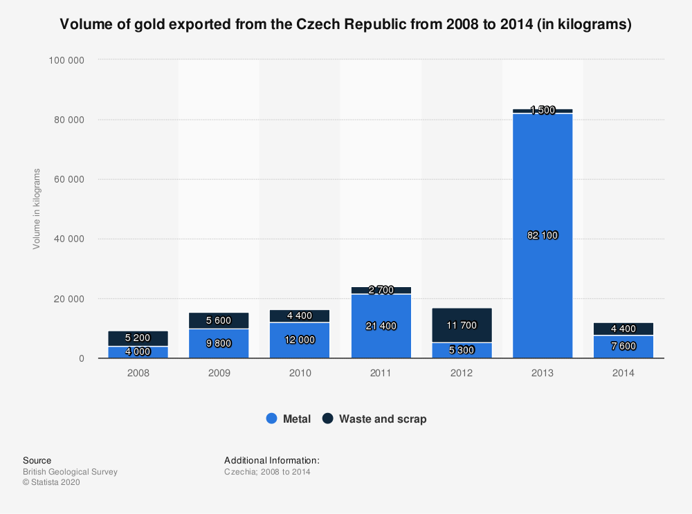 Statistic: Volume of gold exported from the Czech Republic from 2008 to 2014 (in kilograms) | Statista