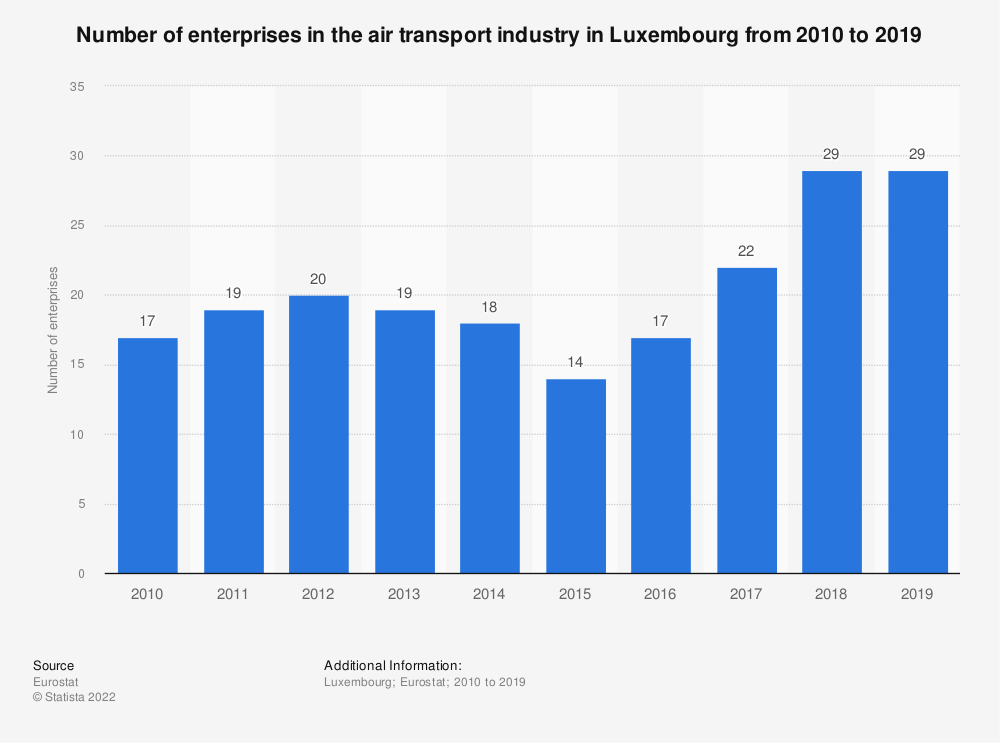 Statistic: Number of enterprises in the air transport industry in Luxembourg from 2008 to 2017 | Statista
