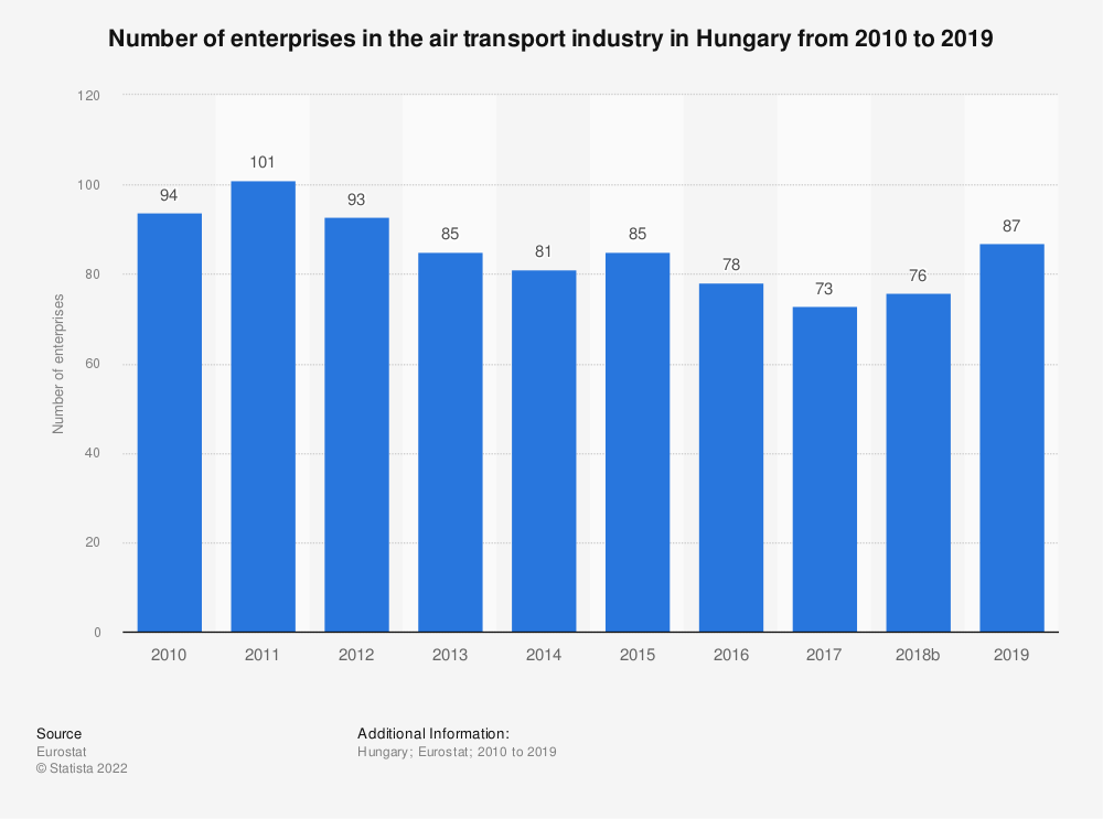 Statistic: Number of enterprises in the air transport industry in Hungary from 2008 to 2017 | Statista