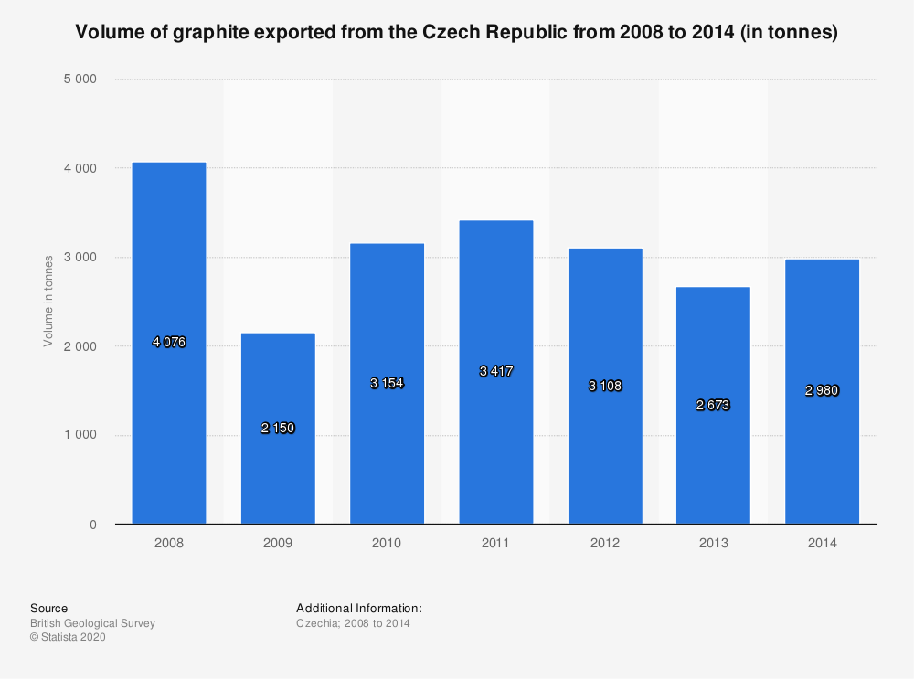 Statistic: Volume of graphite exported from the Czech Republic from 2008 to 2014 (in tonnes) | Statista