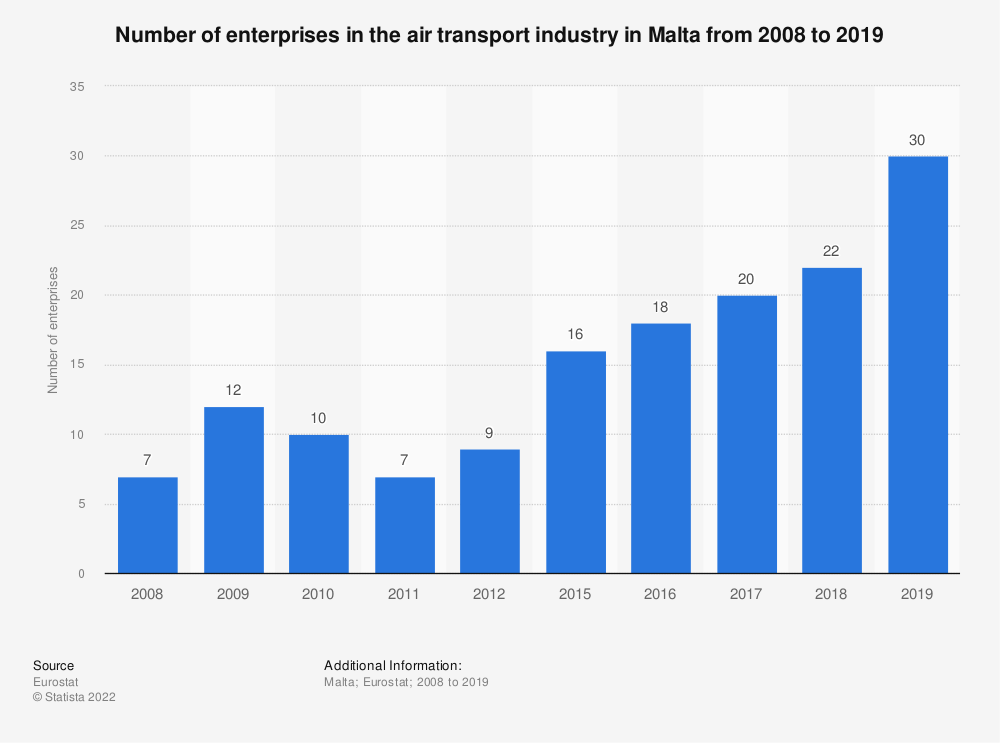 Statistic: Number of enterprises in the air transport industry in Malta from 2008 to 2017 | Statista