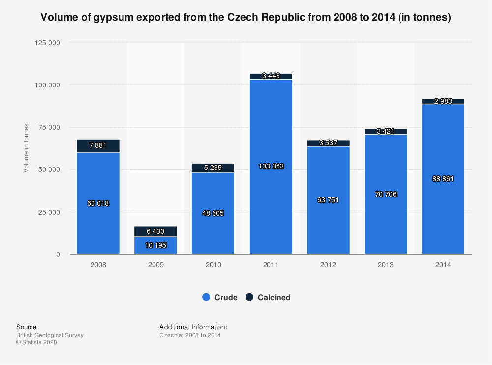 Statistic: Volume of gypsum exported from the Czech Republic from 2008 to 2014 (in tonnes) | Statista