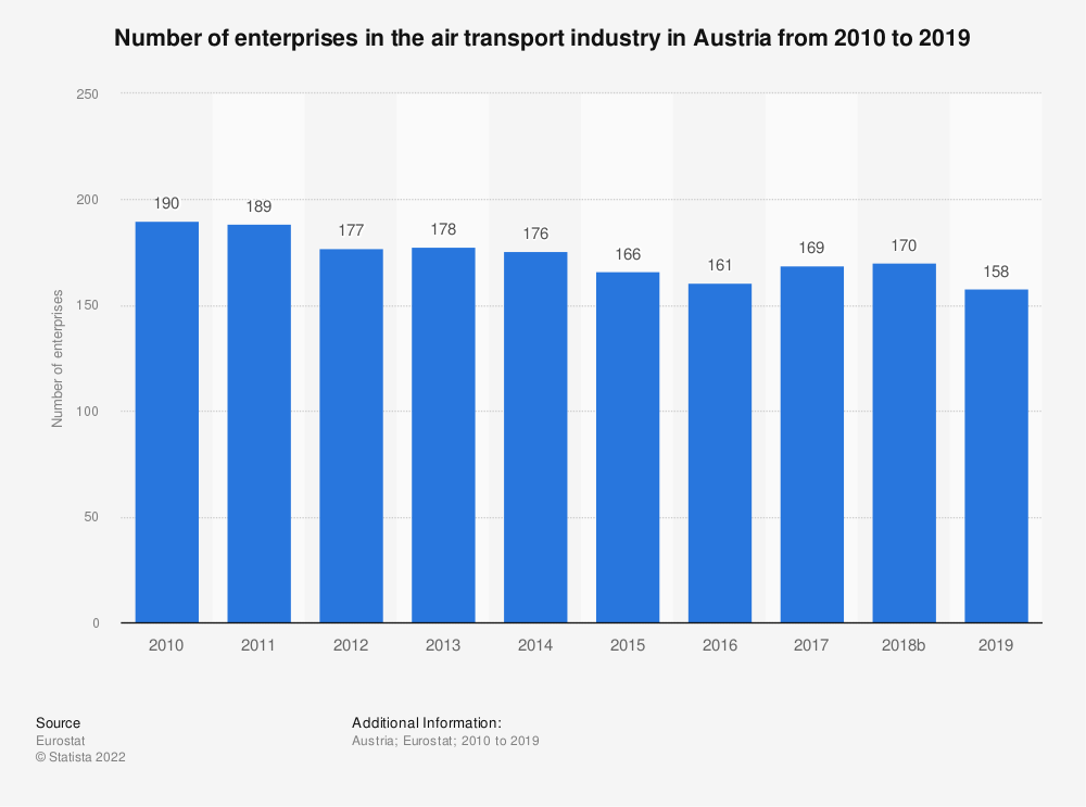 Statistic: Number of enterprises in the air transport industry in Austria from 2008 to 2016 | Statista