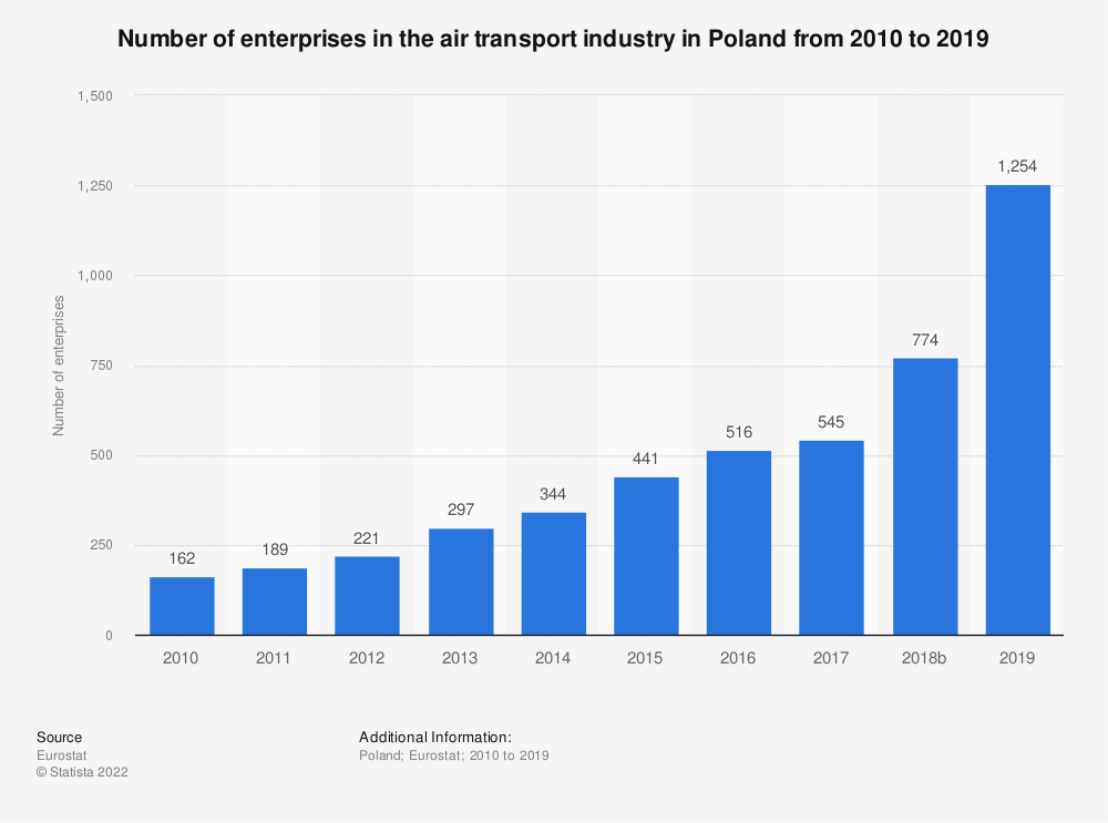 Statistic: Number of enterprises in the air transport industry in Poland from 2008 to 2017 | Statista