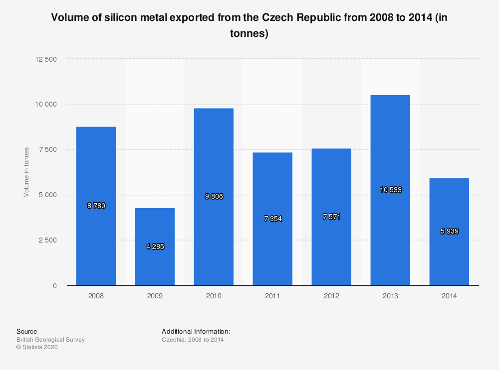 Statistic: Volume of silicon metal exported from the Czech Republic from 2008 to 2014 (in tonnes) | Statista