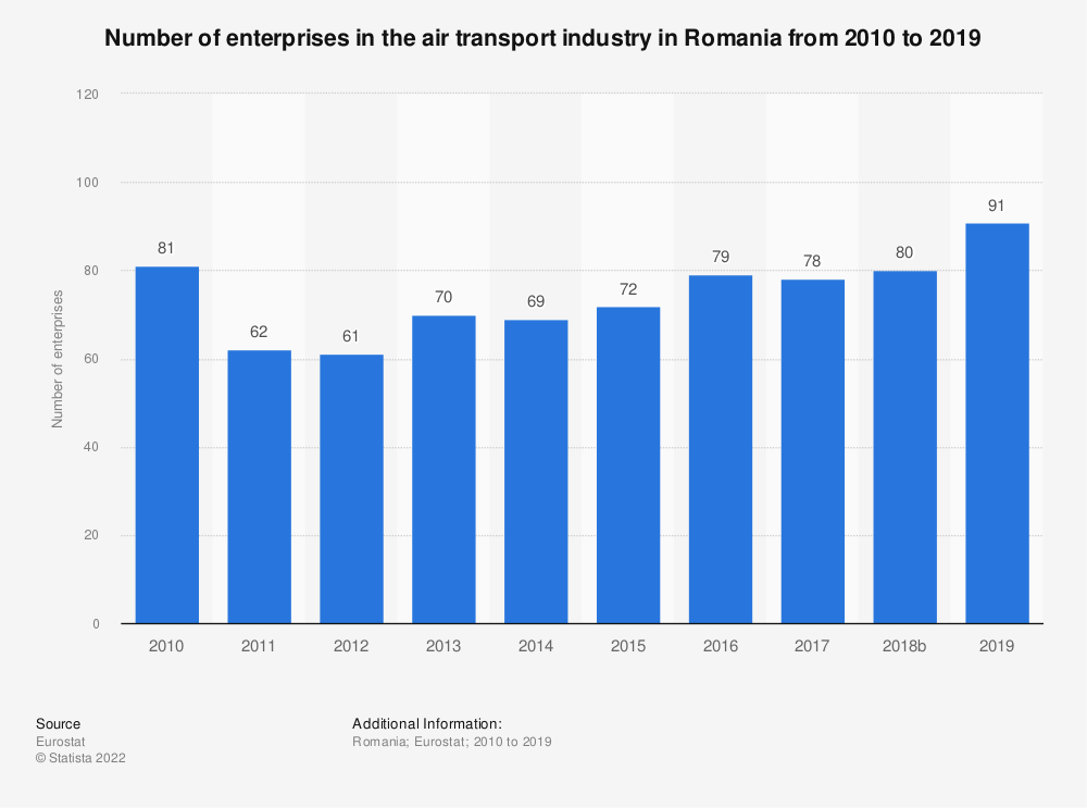Statistic: Number of enterprises in the air transport industry in Romania from 2008 to 2016 | Statista