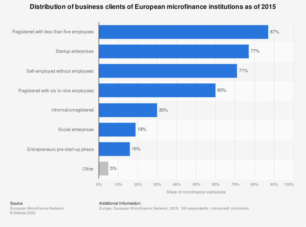Statistic: Distribution of business clients of European microfinance institutions as of 2015 | Statista