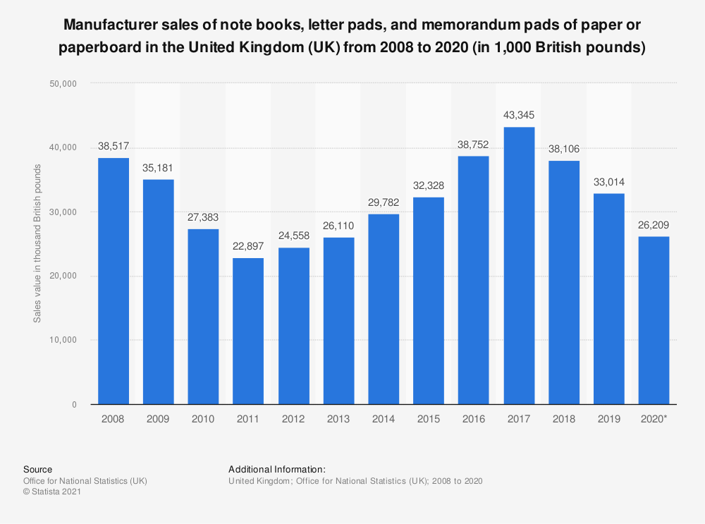 Statistic: Manufacturer sales of note books, letter pads and memorandum pads of paper or paperboard in the United Kingdom (UK) from 2008 to 2018 (in 1,000 GBP) | Statista