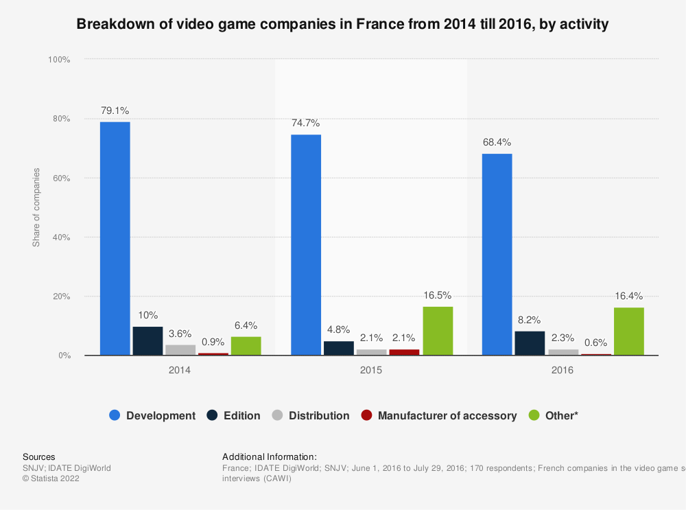 Statistic: Breakdown of video game companies in France from 2014 till 2016, by activity | Statista