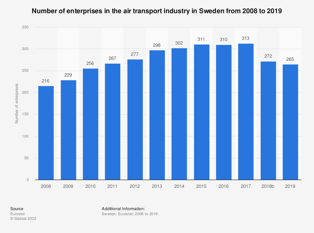 Statistic: Number of enterprises in the air transport industry in Sweden from 2008 to 2016 | Statista