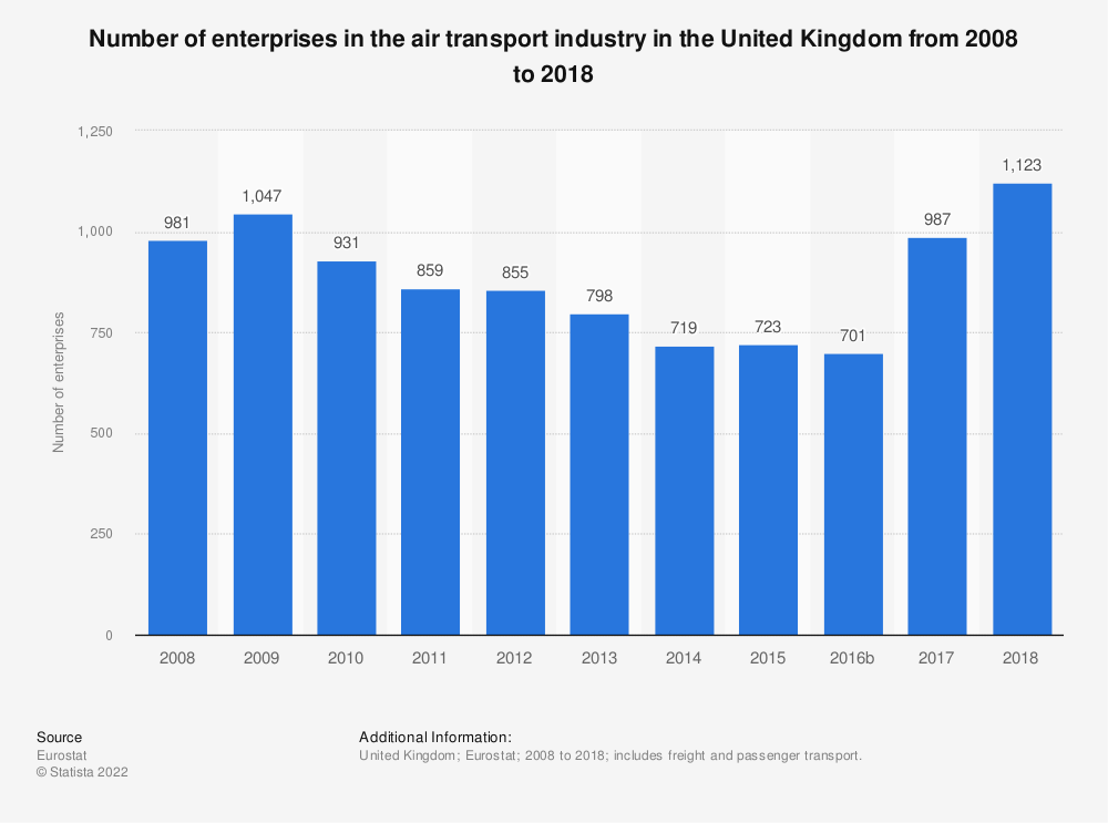 Statistic: Number of enterprises in the air transport industry in the United Kingdom from 2008 to 2016 | Statista