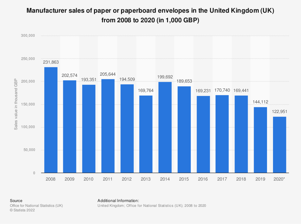 Statistic: Manufacturer sales of paper or paperboard envelopes in the United Kingdom (UK) from 2008 to 2016* (in 1,000 GBP) | Statista